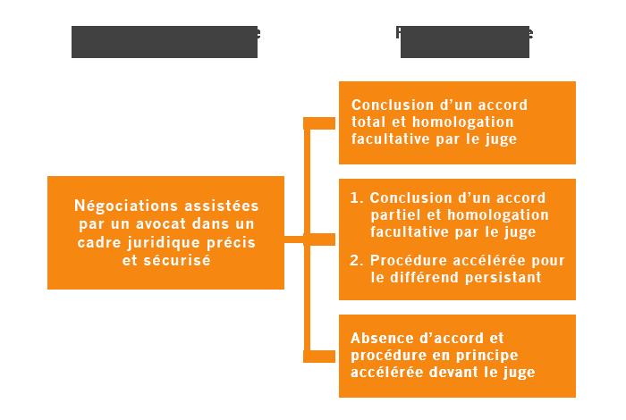 Graphique-Procedure-Participative